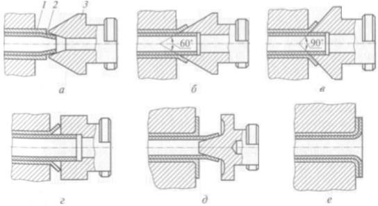 Схема отбортовки стальных футерованных труб