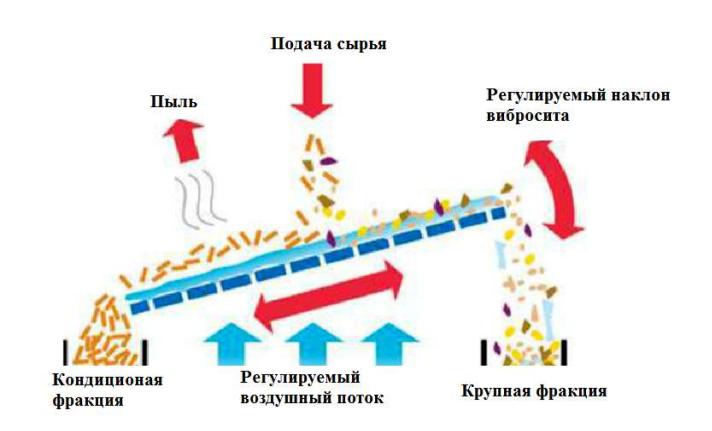 Схема пневмоситовой сортировки MVS