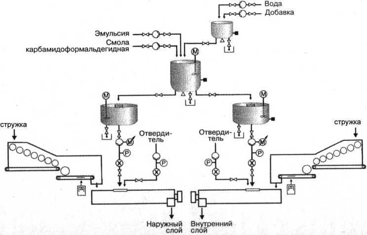 Схема подготовки и подачи связующего в смесители наружного и внутреннего слоя стружечной плиты