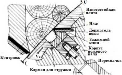 Схема получения стружки