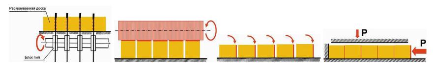 Схема производства клееного щита