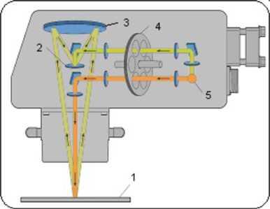 Схема работы ИК-влагомера Spectra-Quad