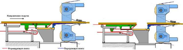 Схема работы устройства для разрыва стружечного ковра