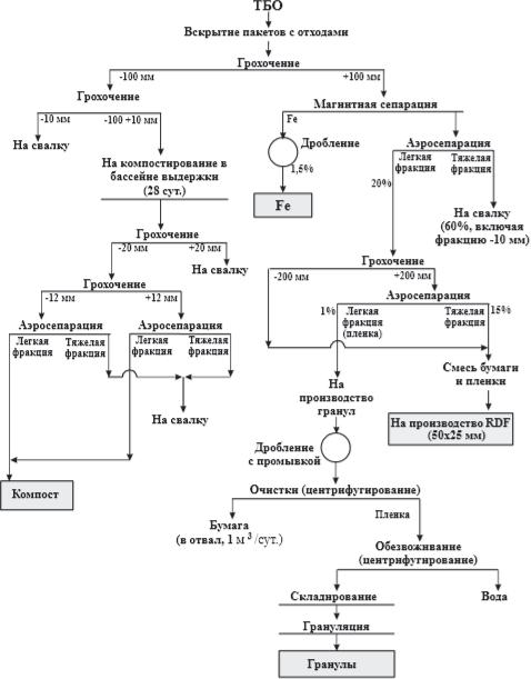схема сортировки и переработки ТКО