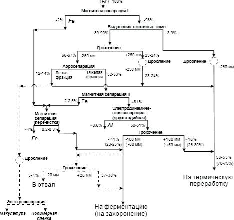 схема сортировки ТКО