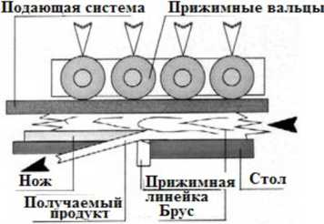 Схема станка для получения тонких досок методом строгания