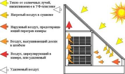 Схема сушилки с солнечными коллекторами