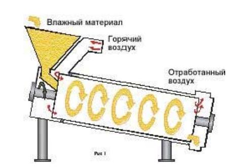 Схема сушильного барабана