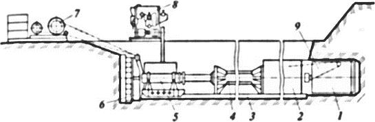 Схема установки для прокладки трубопровода без траншеи