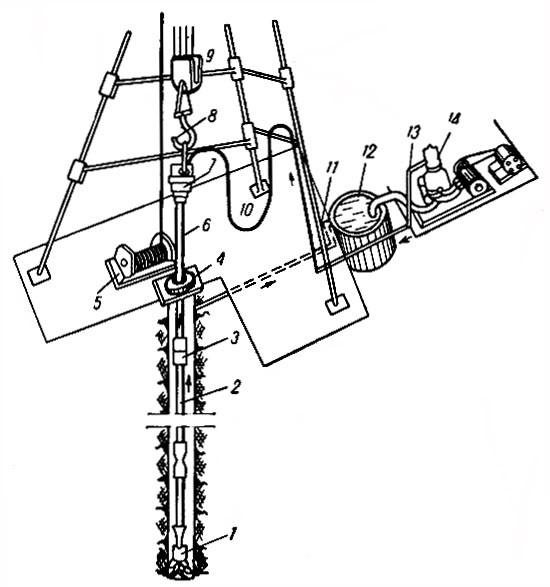 Схема установки роторного бурения