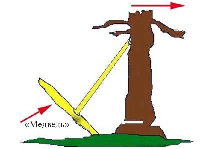 Схема валочного приспособления «медведь»