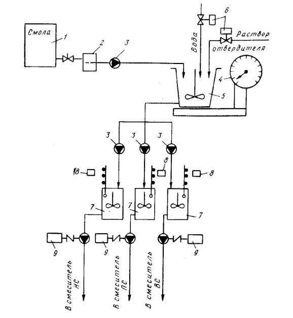 Схема весового дозирования компонентов связующего