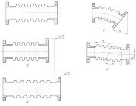 Схемы деформации изгибающего элемента сильфонного компенсатора