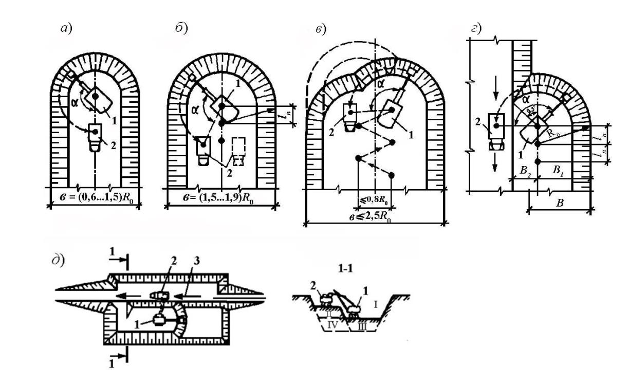 Схемы проходок экскаватора с рабочим оборудованием «прямая лопата»