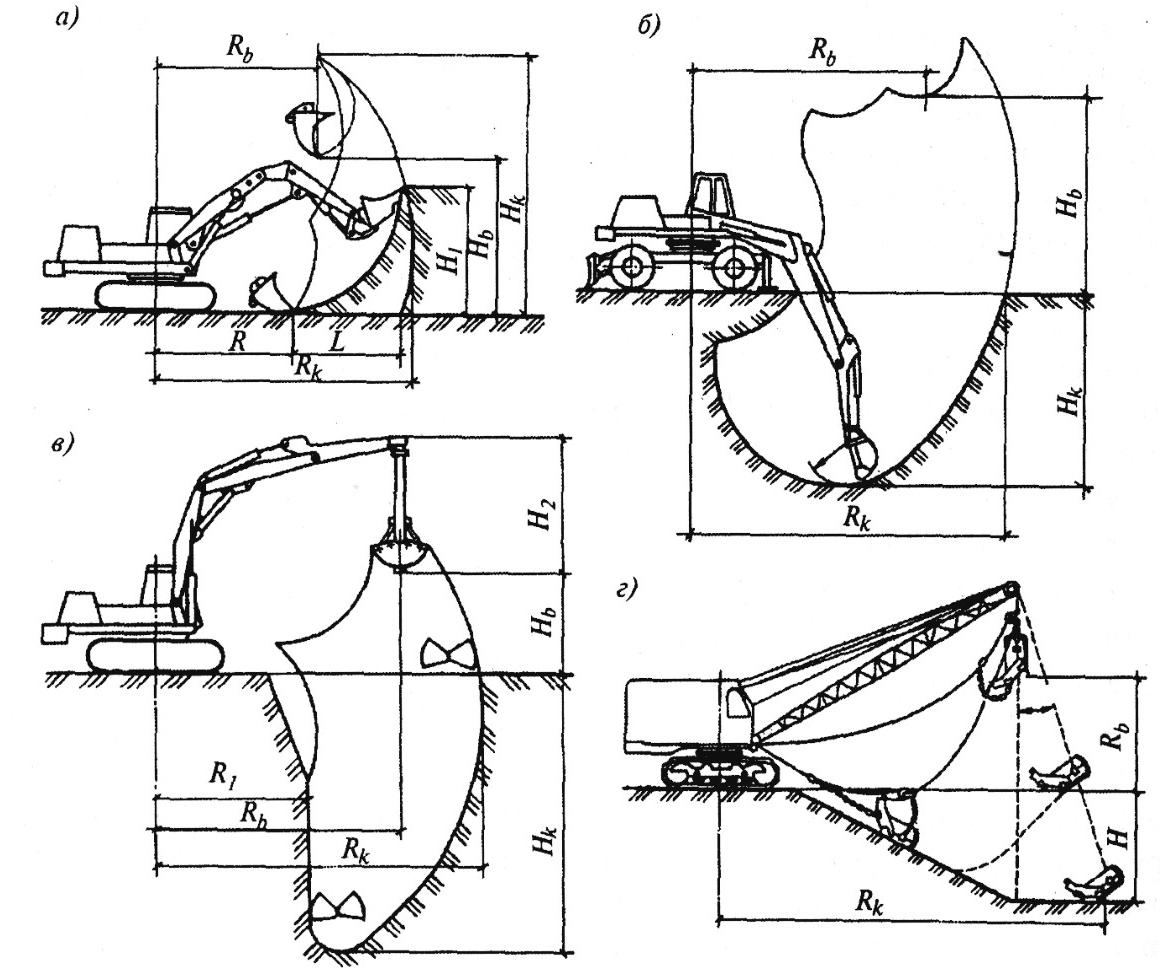 Схемы работы гидравлических экскаваторов и профили забоев