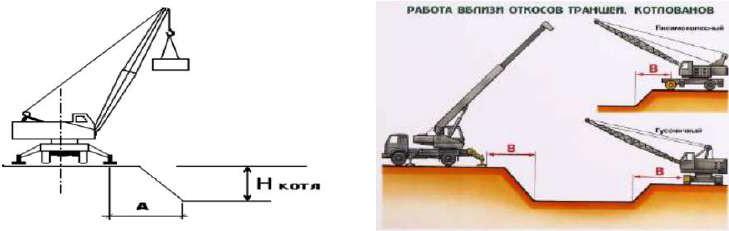 Схемы установки крана при работе вблизи откоса котлована