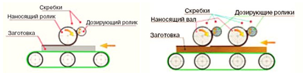 Схемы вальцовых наносящих станков