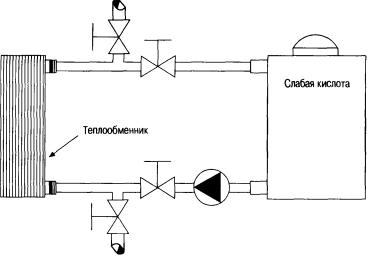 Система химической чистки паяного пластинчатого теплообменника