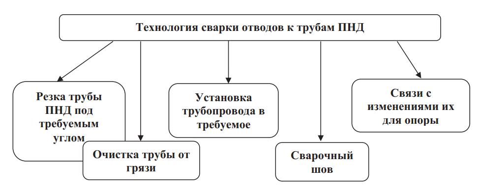 сварка HDPE труб