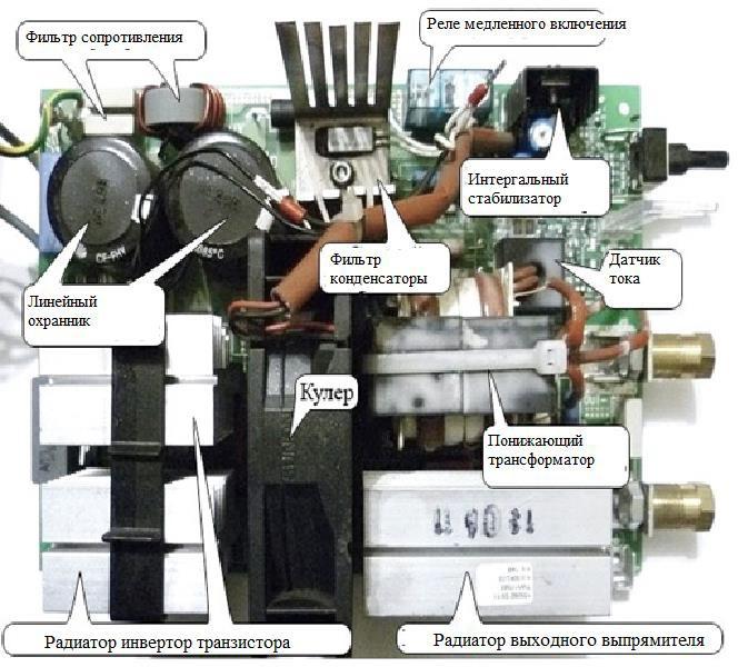 Сварочный аппарат устройство