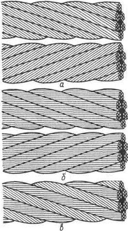 Свивка стальных канатов