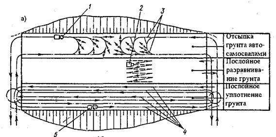 Технологическая схема отсыпки площадки
