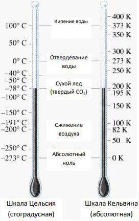 Температурные шкалы Кельвина и Цельсия