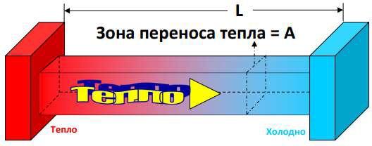 Теплопроводность