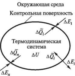 Термодинамическая система