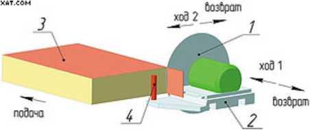 Торцовочный модуль
