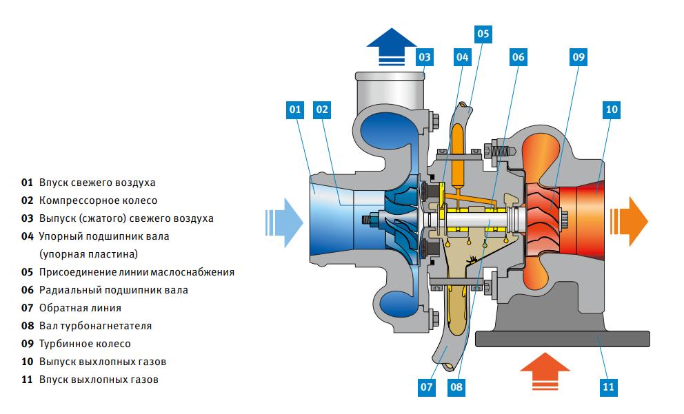 турбонагнетатель теряет моторное масло