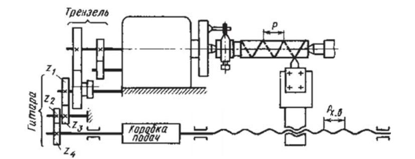Упрощенная кинематическая схема токарного станка