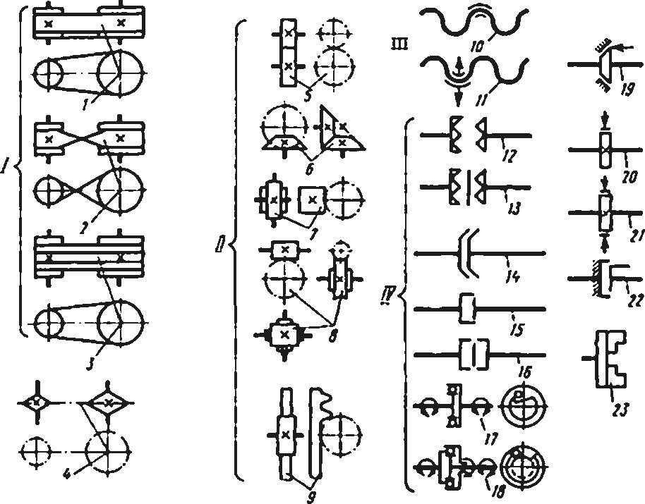 Условные обозначения основных элементов на кинематических схемах станков