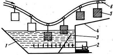 установка для нанесения отделочных материалов окунанием