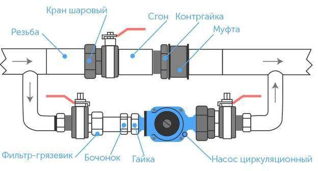 Установка насоса через обводную трубу