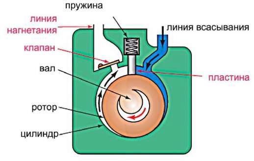Устройство ротационного компрессора со стационарной пластиной
