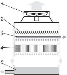 Вентиляторная (мокрая) градирня