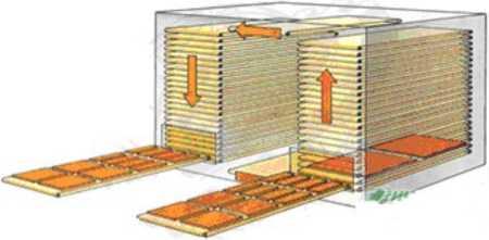 Вертикальная конвективная сушильная установка ETC