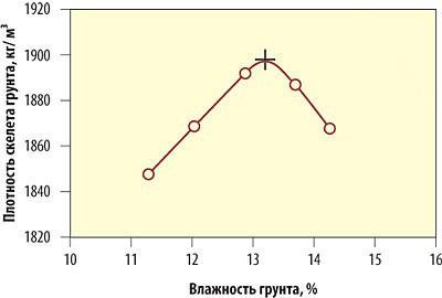 Влияние влажности на плотность грунта
