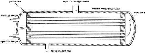 Внутреннее устройство кожухотрубного конденсатора