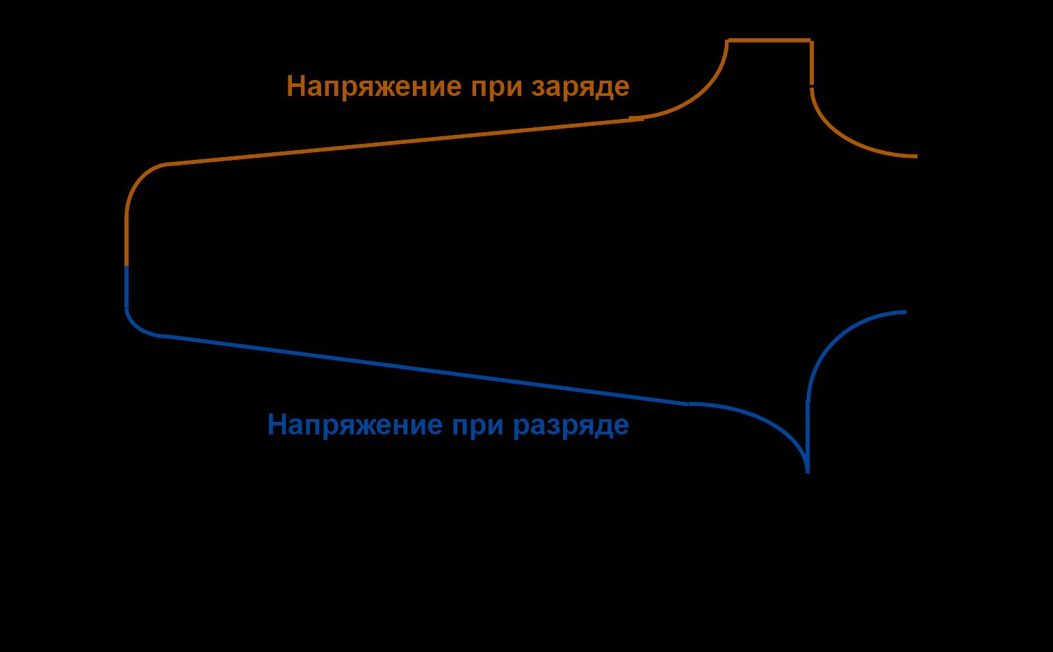 Временные характеристики АКБ при разряде и заряде
