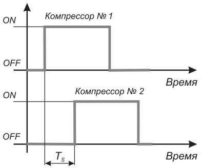 Время между пусками двух компрессоров