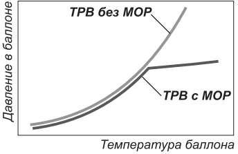 Зависимость давления от температуры