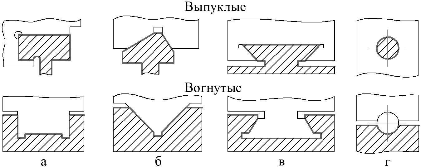 формы поперечных сечений направляющих скольжения