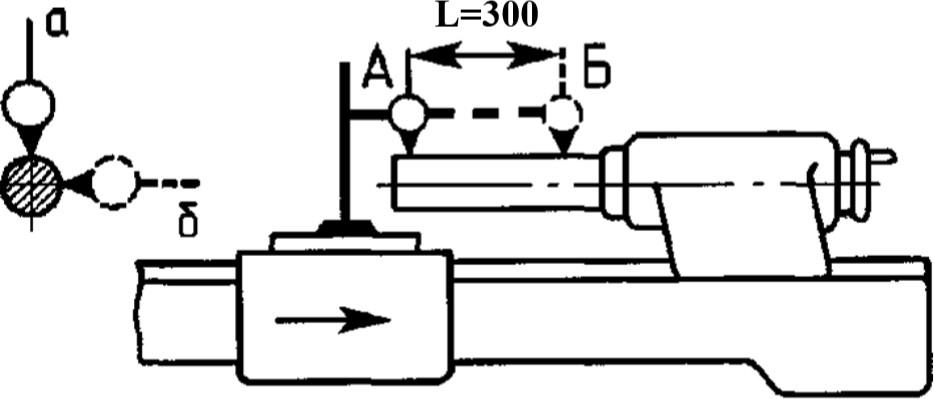 индикатор для проверки параллельности оси конического отверстия пиноли шпинделя задней бабки перемещению суппорта
