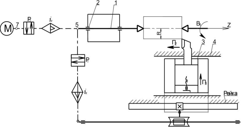 Кинематическая структура токарно-винторезного станка при точении