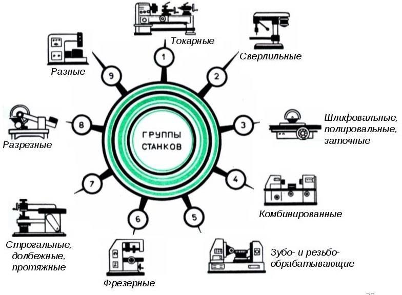 Классификация станков по методу обработки