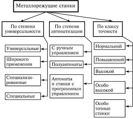 Классификация станков