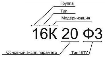 Обозначение токарного станка с ЧПУ