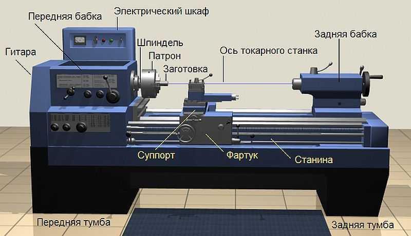 Основные узлы станка